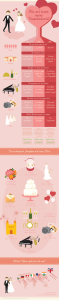 Wieviel Kostet Eine Hochzeit